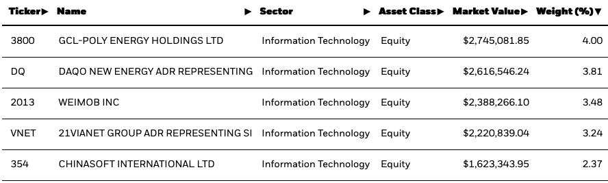 This China Small Cap ETF is Living Large So Far in 2021 1