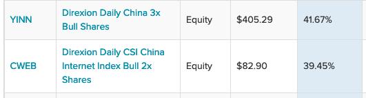 This Pair of China ETFs Have The Bulls Charging Forward So Far in 2021 1
