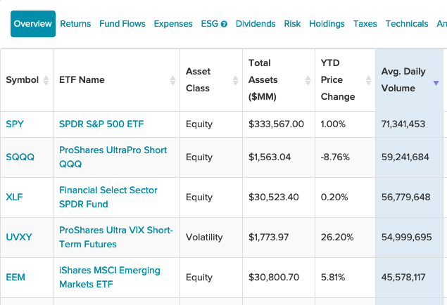 Top 5 iShares ETFs With the Highest Average Daily Volume 1