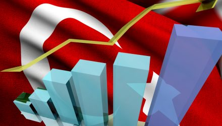 Turkey ETF Strengthens as Foreign Investors Return to Emerging Markets
