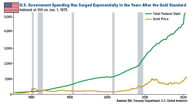 U.S. Government Spending