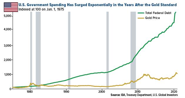 U.S. Government Spending