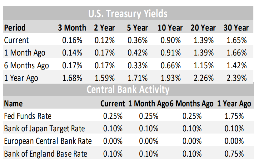 US Treasury Yields and Central Bank Activity