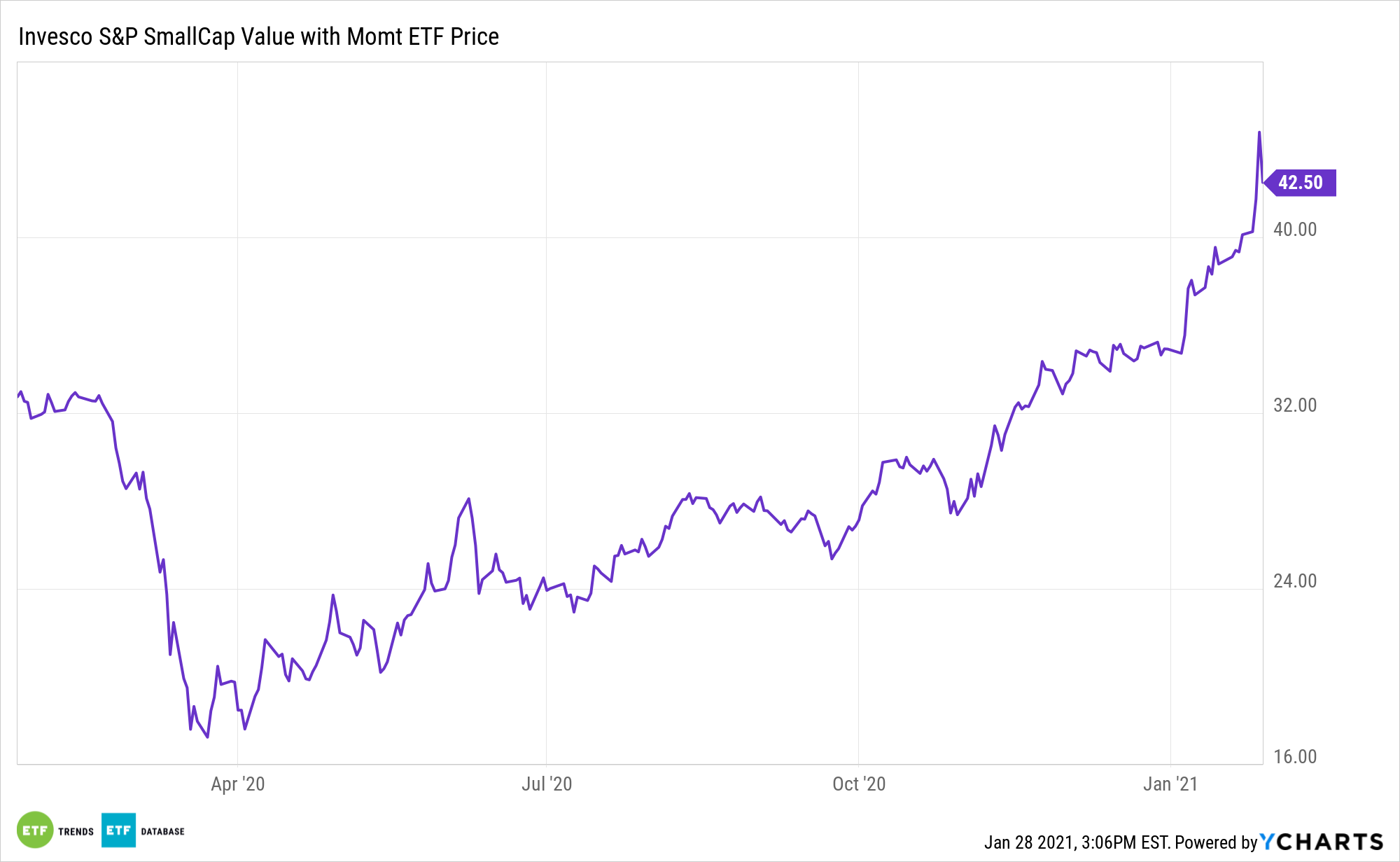 XSVM 1 Year Performance
