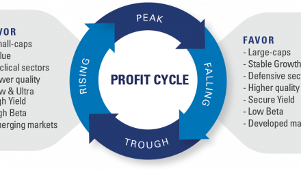 2021: Embrace The Profits Cycle