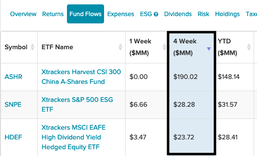 3 DWS ETFs With The Highest Inflows The Past Month 1