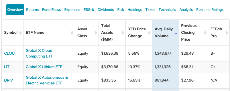 3 ETFs From Global X Seeing The Highest Average Daily Volume 1