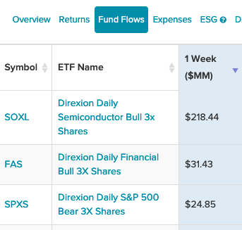 3 Leveraged Direxion ETFs That Saw The Highest 1-Week Inflows 1