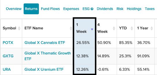 3 Of The Best-Performing Global X ETFs The Past Week 1