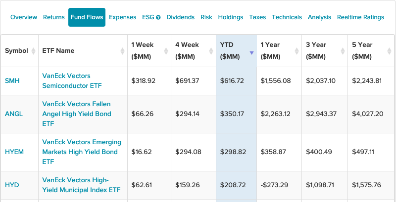 3 VanEck High Yield ETFs With Strong YTD Inflows 1
