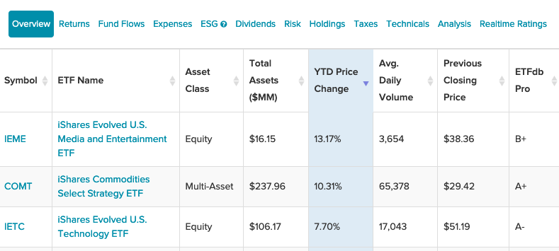 3 iShares ETFs To Consider For Active Management Exposure 1