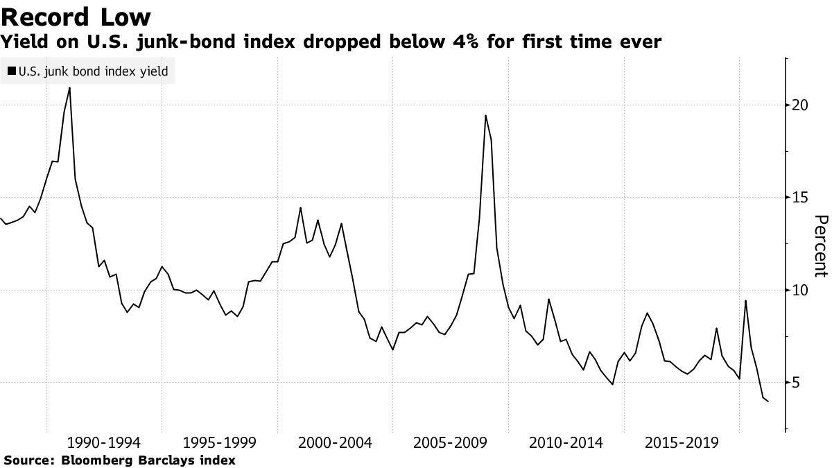 A Voracious Appetite For Risky Debt Is Causing Lower Yields 1