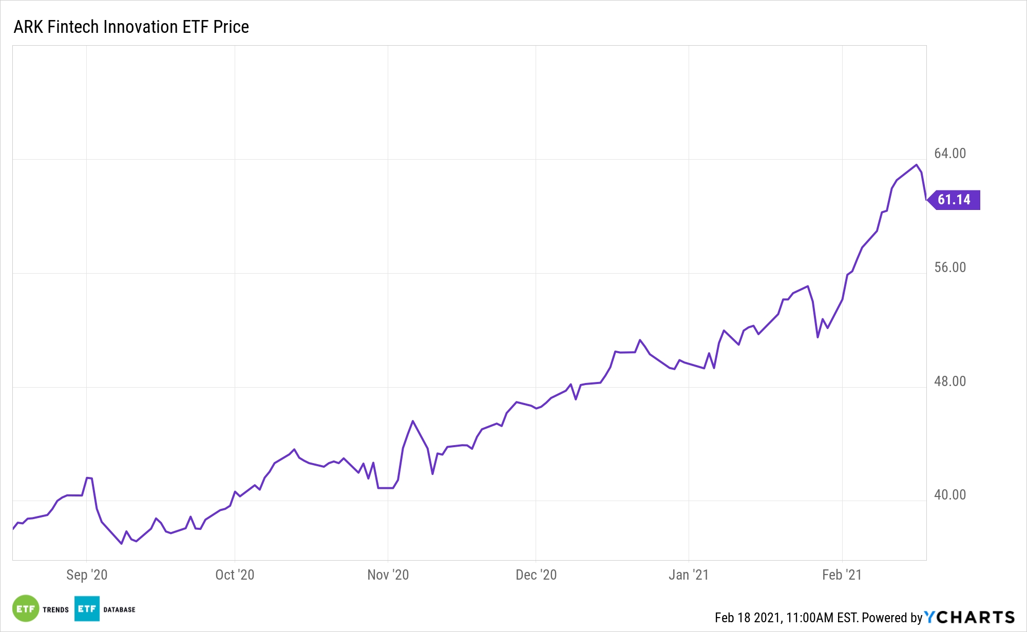 ARKF 6 Month Performance