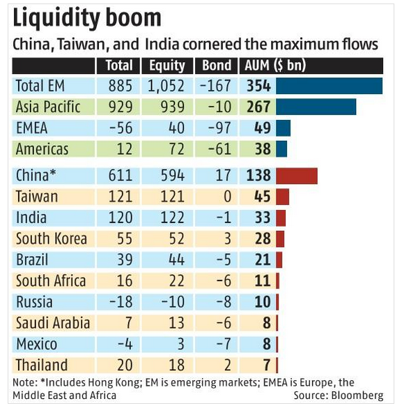 As Emerging Markets See More Inflows, Get Core Exposure With This ETF 1