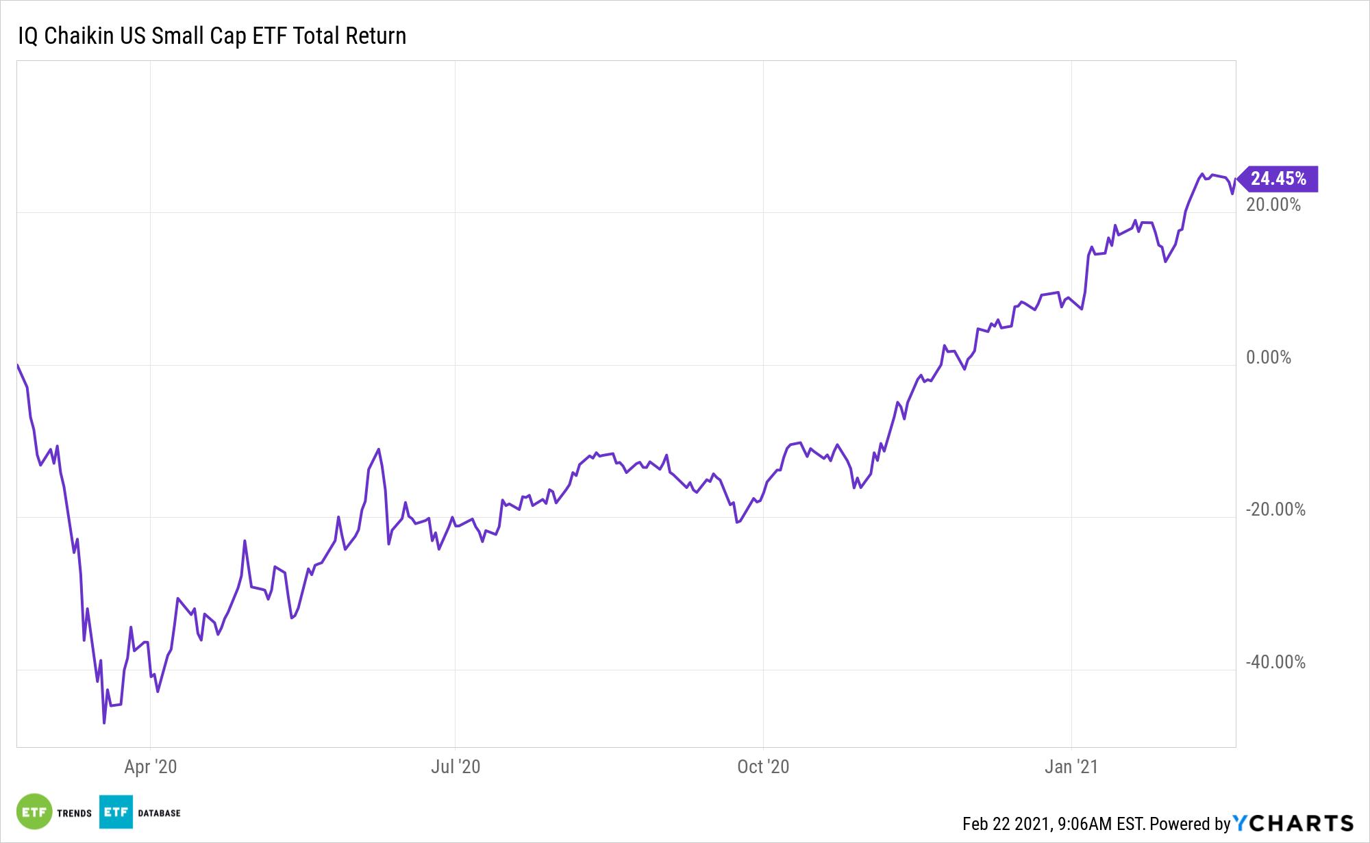 CSML 1 Year Total Return