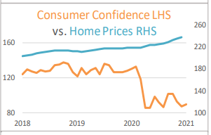 Consumer Confidence Home Prices