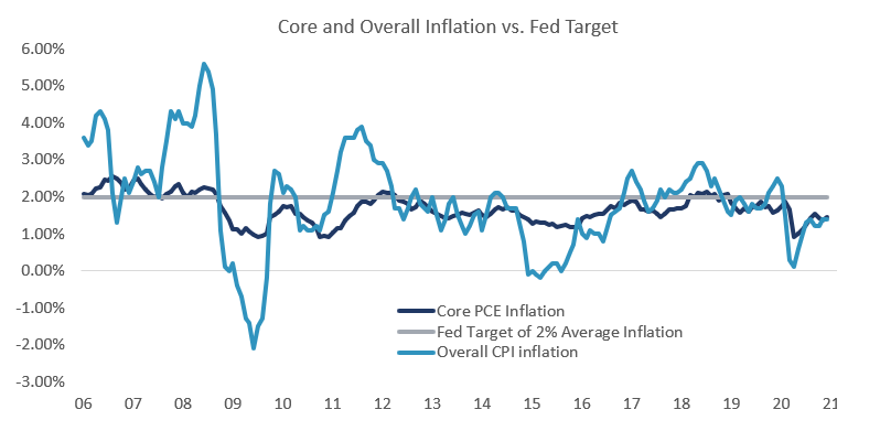 Core and Overall Inflation vs. Fed Target
