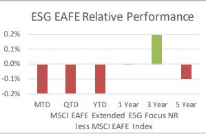ESG EAFE