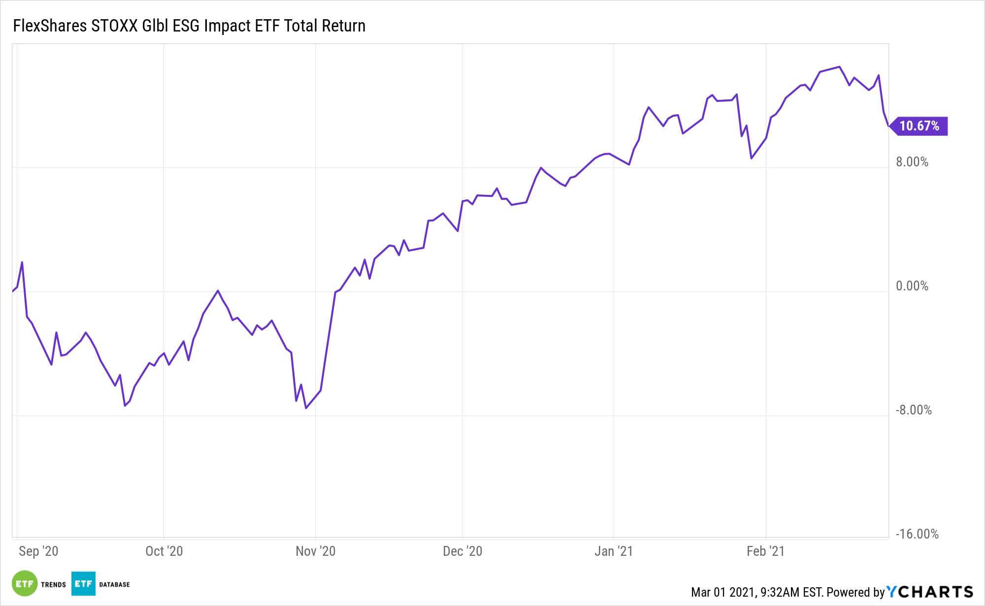 ESGG 6 Month Performance