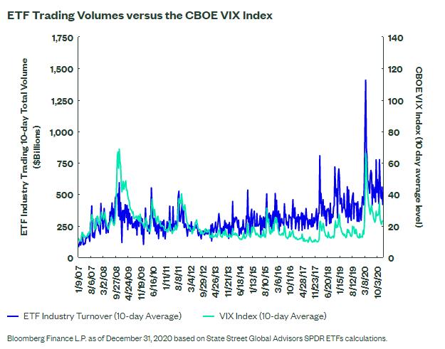 ETF Trading Volumes