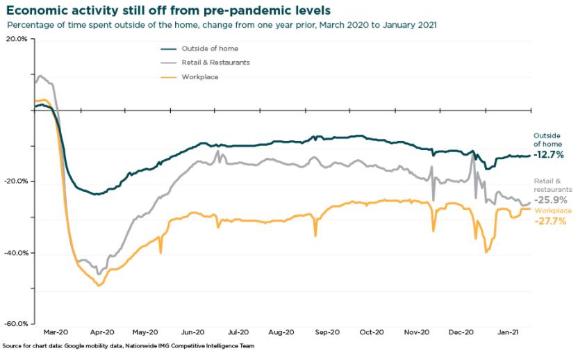 Economic Activity Still off