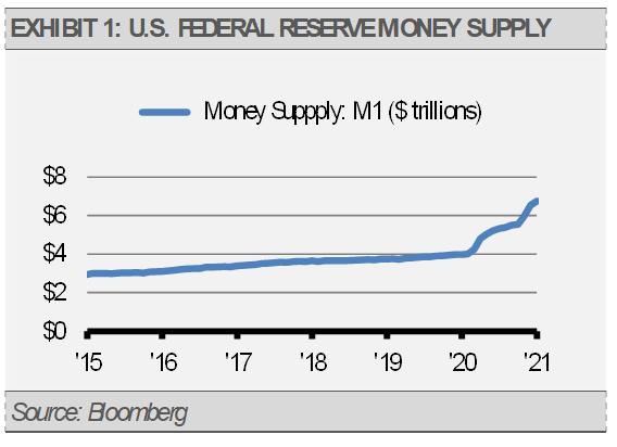 Exhibit 1 Federal Reserve Money Supply