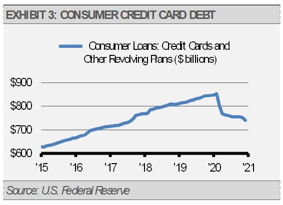 Exhibit 3 Consumer Credit Card Debt