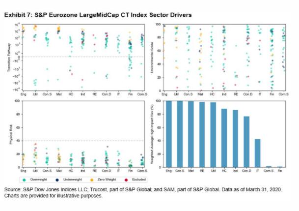 Exhibit 7 ESG Europe