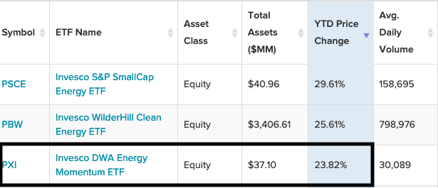 """Feed Off the Energy Sector's Momentum With The """"PXI"""" ETF 1"""