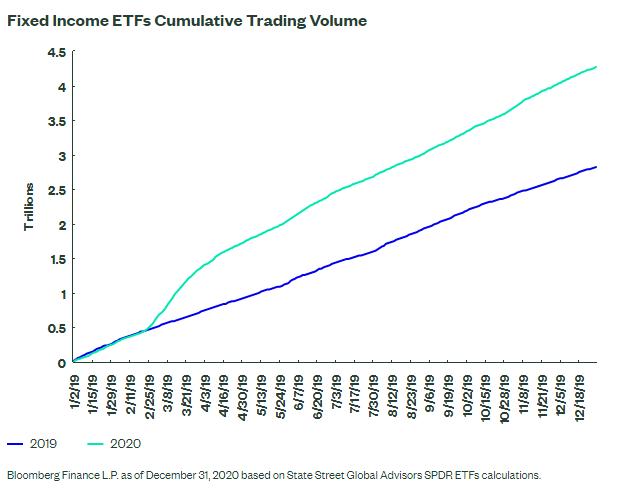 Fixed Income ETFs