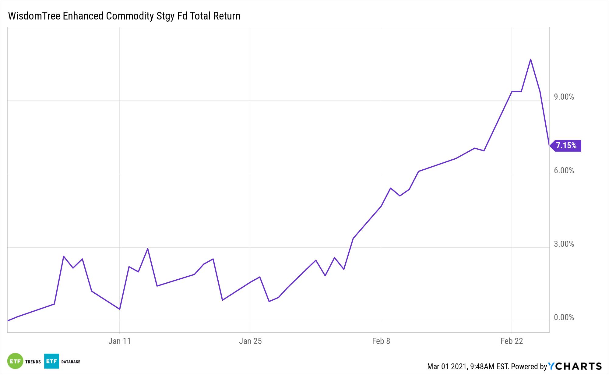 GCC 6 Month Total Return