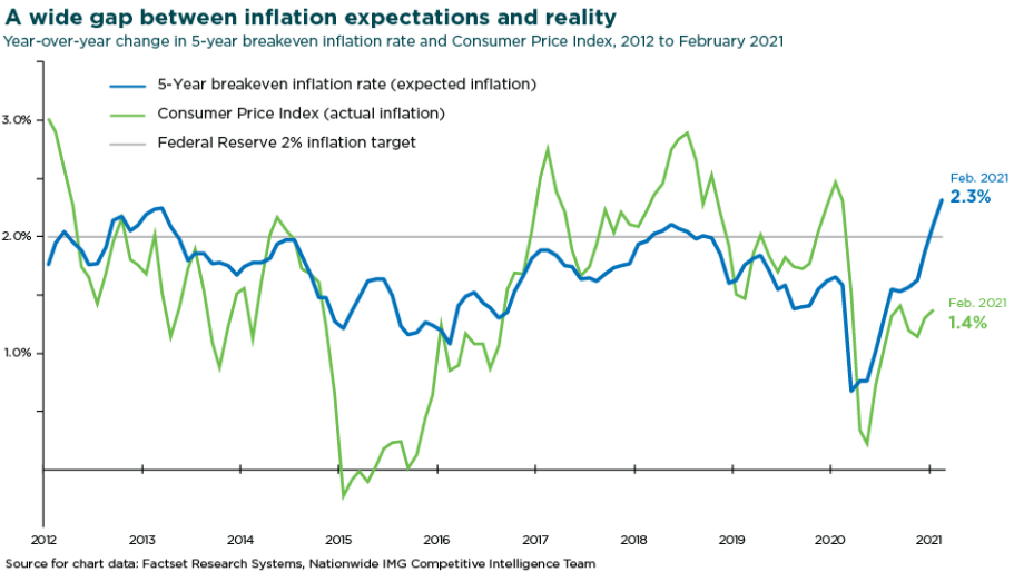 Gap Between Inflation Expectations Reality