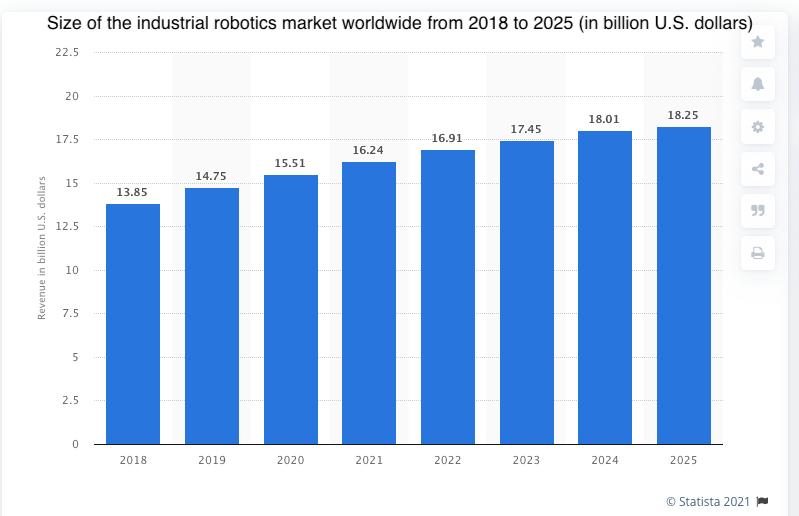 "Get Exposure to the AI, Robotics Megatrend With ""BOTZ"" 1"