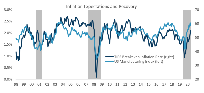 Inflation Expectations and Recovery