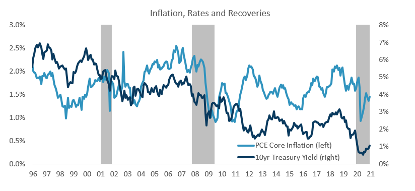 Inflation, Rates and Recoveries