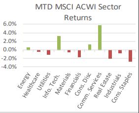 MTD MSCI ACWI Sector Returns