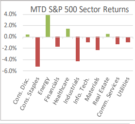 MTD S&P 500 Sector