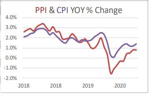 PPI and CPI % Change