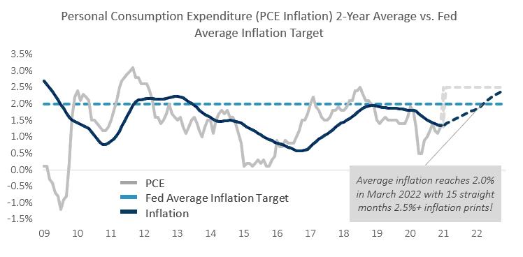 Personal Consumption Expenditure (PCE)