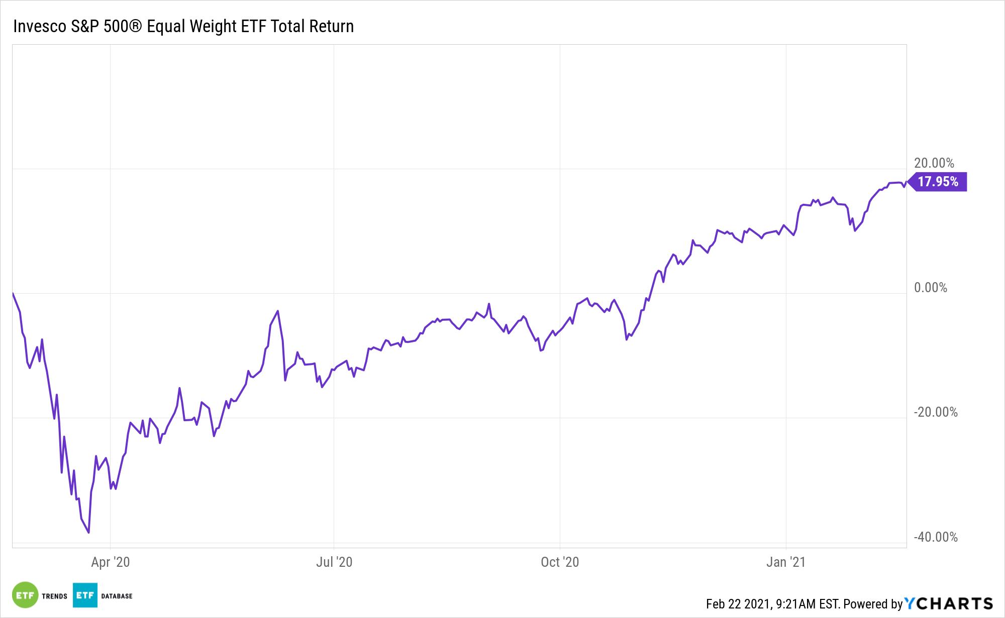 RSP 1 Year Total Return