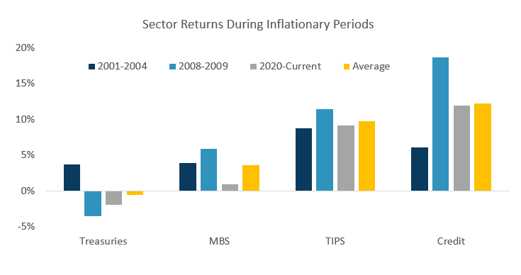 Sector Returns During Inflationary Periods