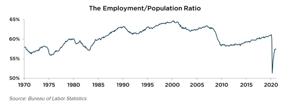 The Employment Population Ratio