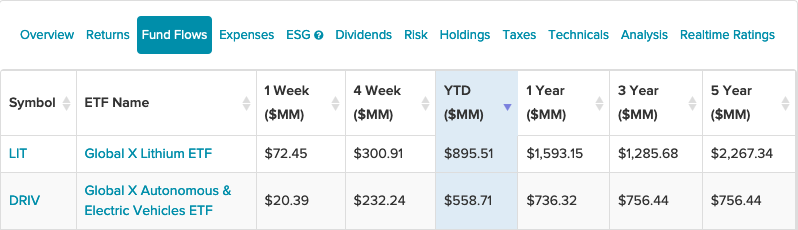 This Pair of Global X ETFs Are Getting Strong YTD Inflows 1