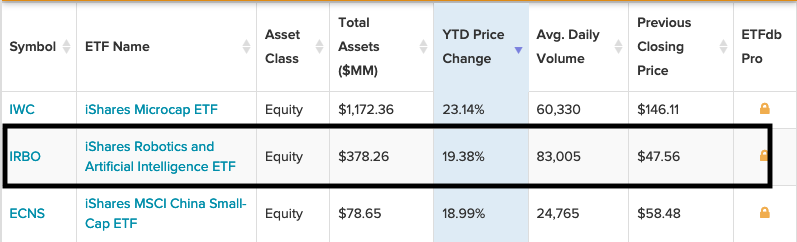 This Robotics ETF is One of The Top Performing iShares Funds YTD 1