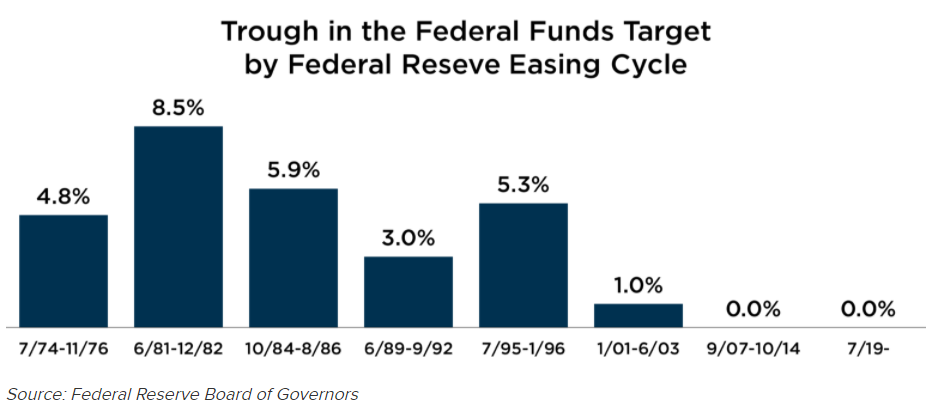 Trough in Federal Funds Target