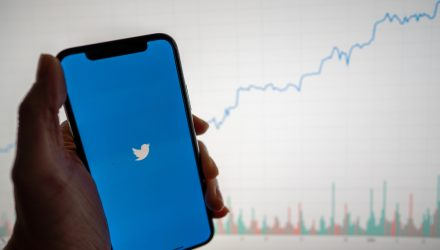 Twitter Shares and Social Media ETFs Balloon on Strong User Growth