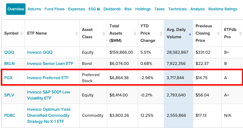 Why Are Investors Preferring This Preferred ETF From Invesco? 1