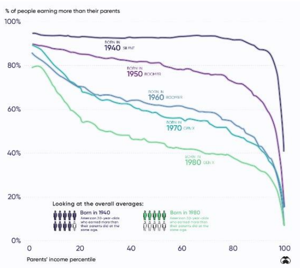 % of People Earnings More than Parents