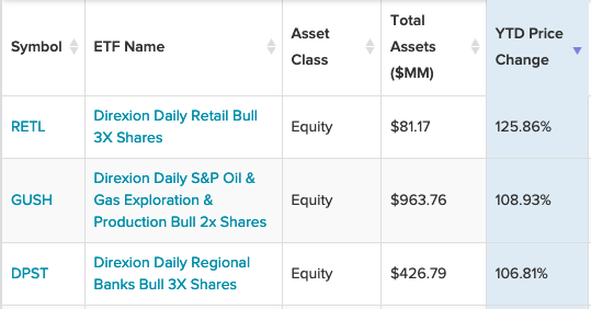 3 Direxion Leveraged ETFs That Are Up 100% or More 1