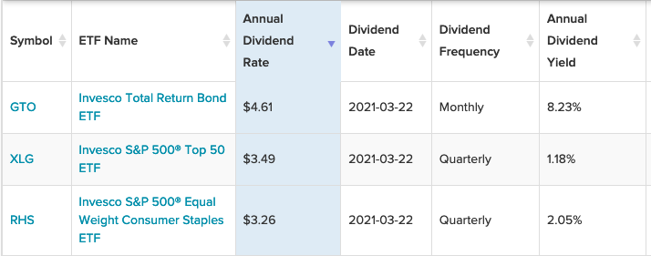 3 Invesco ETFs With The Highest Annual Dividend Rate 1